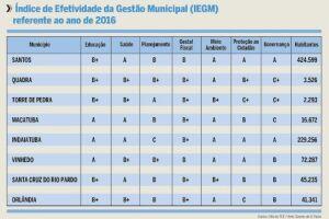 Nenhuma cidade do Estado recebe nota máxima em avaliação do TCE