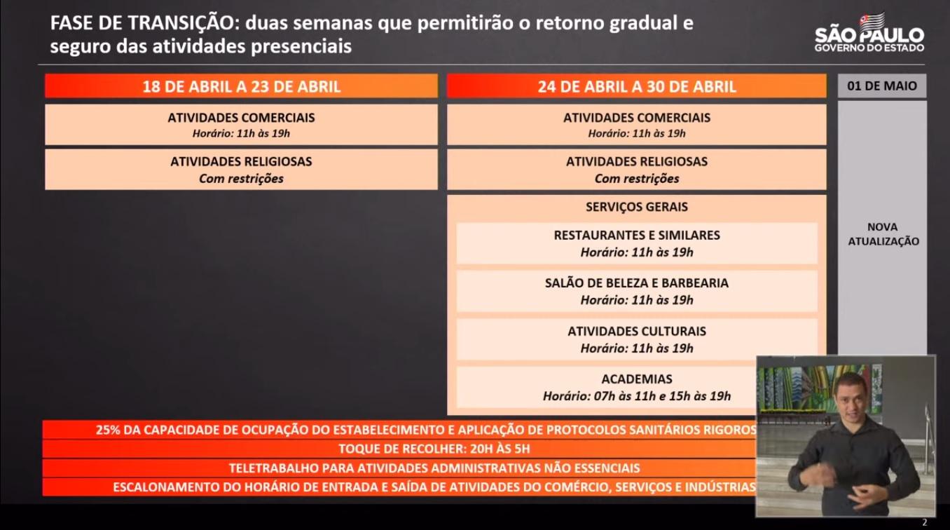 Comércios poderão reabrir durante os próximos 15 dias no Estado de São Paulo