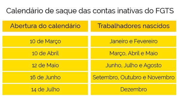 Calendário informa data de saque das contas inativas (Foto: Agência Brasil)